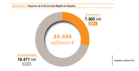 El comercio digital genera más de 9.000 millones en la economía española