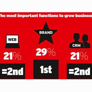 ¿Qué hace crecer más un negocio según los marketeros?