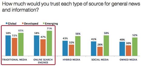 La confianza de los usuarios en los buscadores iguala a los medios tradicionales