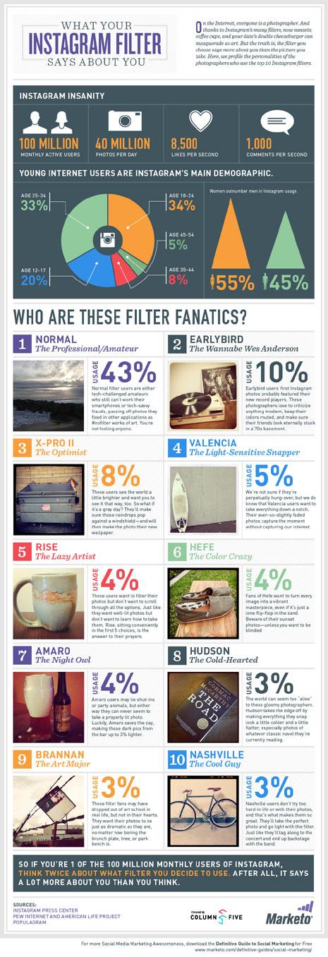 ¿Qué dicen los filtros de Instagram sobre usted?