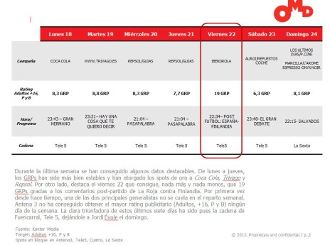 El partido de La Roja consigue el mayor rating publicitario de la semana