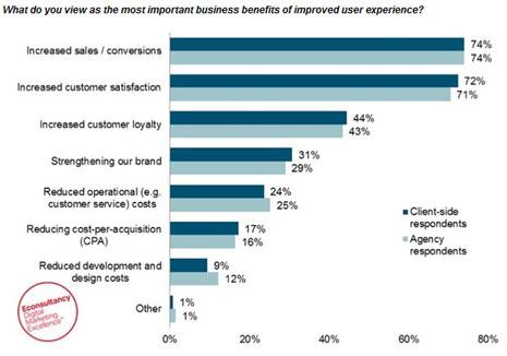 La experiencia del usuario es clave para aumentar las ventas