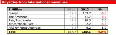 En 2012 Reino Unido recaudó 60 millones de euros por licencias de música digital