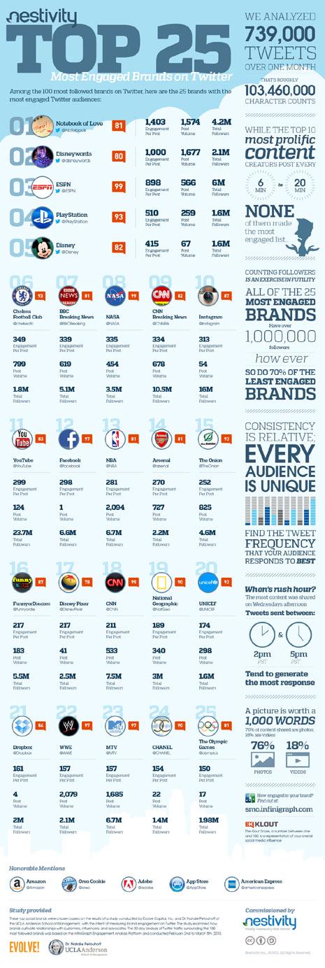 Las 25 marcas más exitosas en Twitter gracias a su tasa de interacción