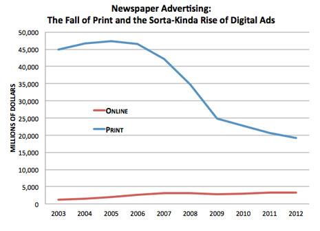 16 dólares perdidos en publicidad impresa por cada dólar digital, la realidad de los periódicos en 2012