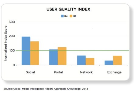 La calidad de las campañas publicitarias es mayor en las redes sociales