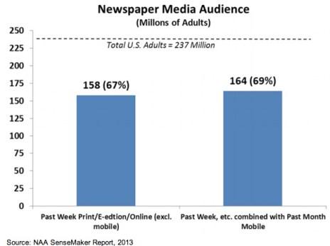 El 69% de los norteamericanos continúa consumiendo contenido en los periódicos