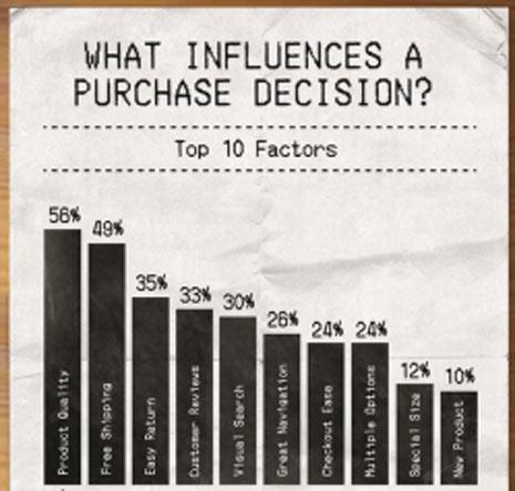 Los 10 factores que influyen en la decisión de compra de un producto a examen