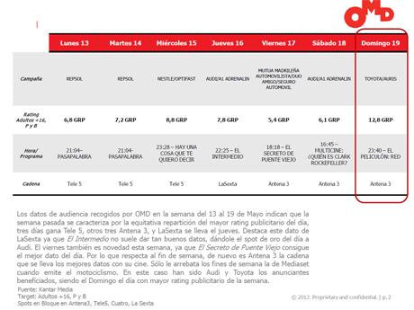Audi y Toyota, los anunciantes más benificados gracias a El Peliculón de Antena 3
