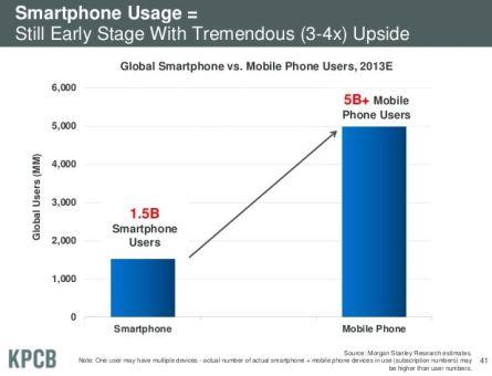 Sólo el 3% de la publicidad es móvil, aunque genera el 12% de la interacción