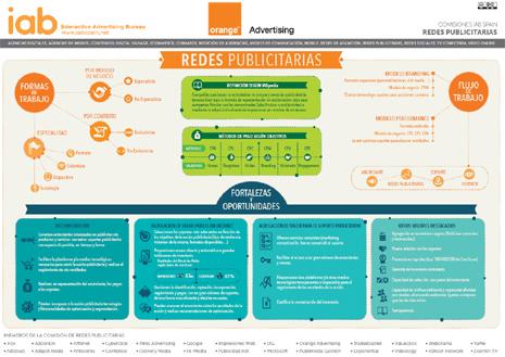 Todo lo que debe saber sobre redes publicitarias en una única infografía