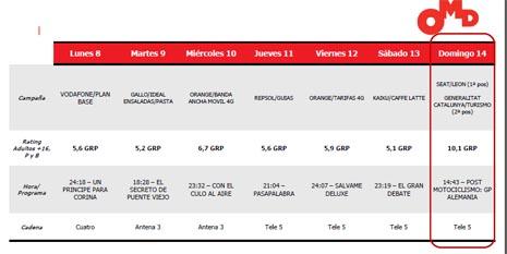 Mediaset, líder semanal en rating publicitario de la mano de Seat y la Generalitat de Catalunya