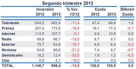 El segundo trimestre de 2013 registra la menor caída de inversión publicitaria de los últimos 18 meses