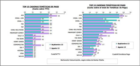 Antena 3, cadena líder por tercer mes consecutivo