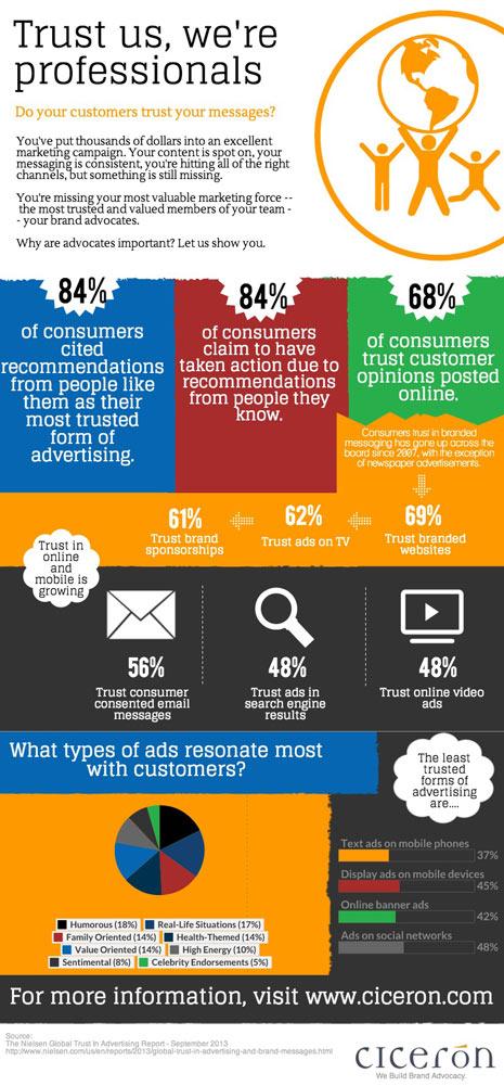 ¿Quiere aumentar la efectividad de su campaña publicitaria? La clave está en el canal