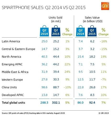 smartphonesales