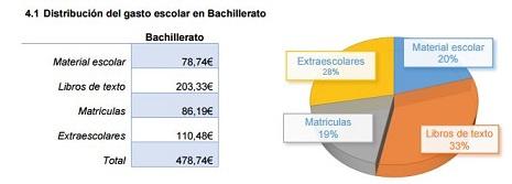 gasto_bachillerato