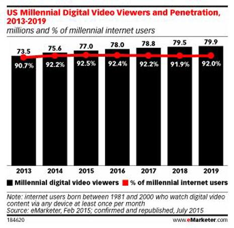 millennials_video
