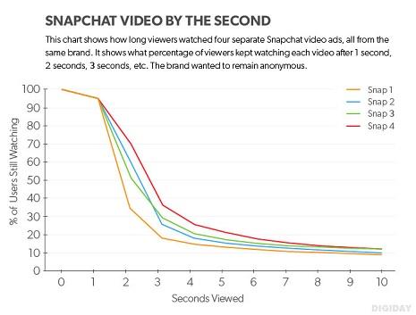 snapchat_stats