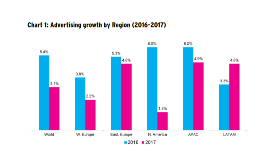 crecimiento regiones