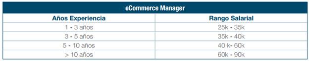 ecommerce manager