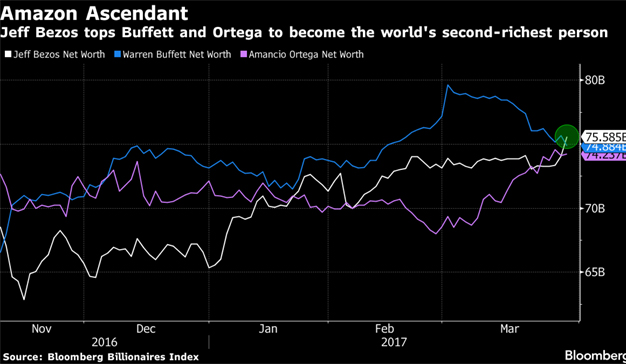 Jeff Bezos se convierte en la segunda persona más rica del mundo