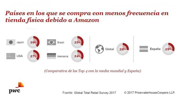 Un estudio revela que el 80% de los consumidores españoles ya compra en Amazon
