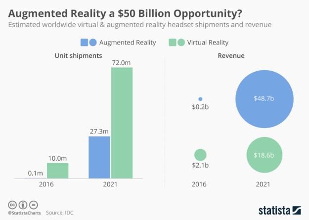 La (ninguneada) realidad aumentada alcanzará en 2021 un valor de 50.000 millones de dólares
