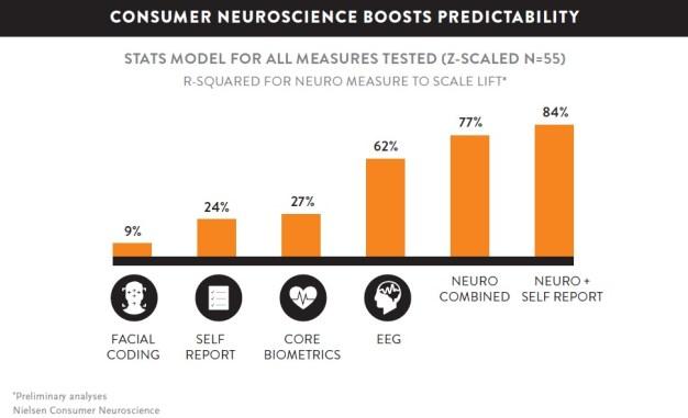 Neurociencia: la clave para descodificar al consumidor