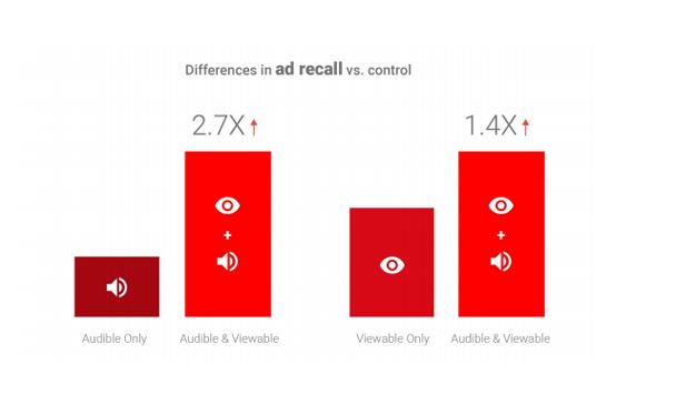 Google mide lo que realmente importa con el lanzamiento de sus novedades en AdWords