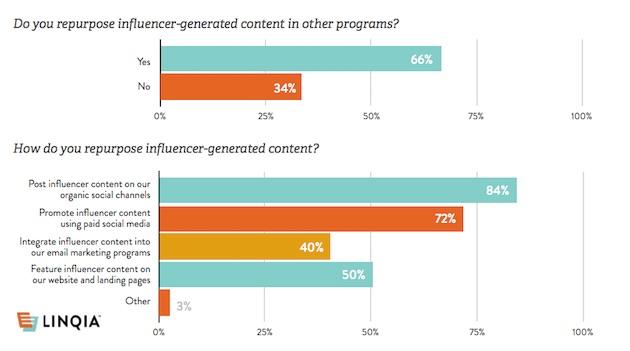 A las marcas les chifla reciclar los contenidos generados por los influencers