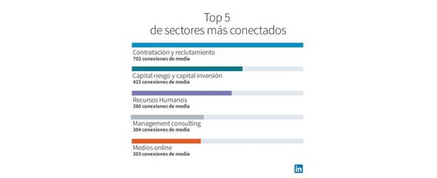LinkedIn ya cuenta con 500 millones de usuarios en 200 países diferentes