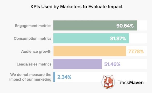 """¿Con qué """"piedras"""" tropiezan los marketeros cuando miden el ROI del marketing digital?"""