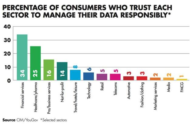 El 61% de los consumidores echa en cara a las marcas que no dan en la diana con sus campañas