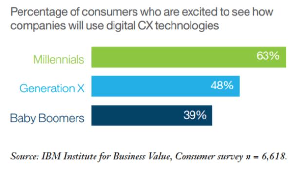 Las experiencias virtuales de las marcas aburren al 70% de los consumidores