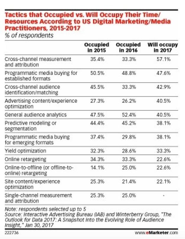 El 60% de los marketeros invertirá en atribución y cross-channel este 2017