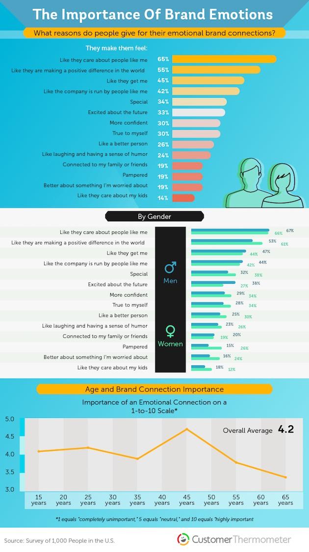 """¿Qué emociones hacen las veces de """"pegamento"""" entre marcas y consumidores?"""