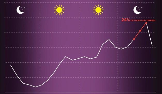 Los españoles son más propensos a comprar online durante la semana