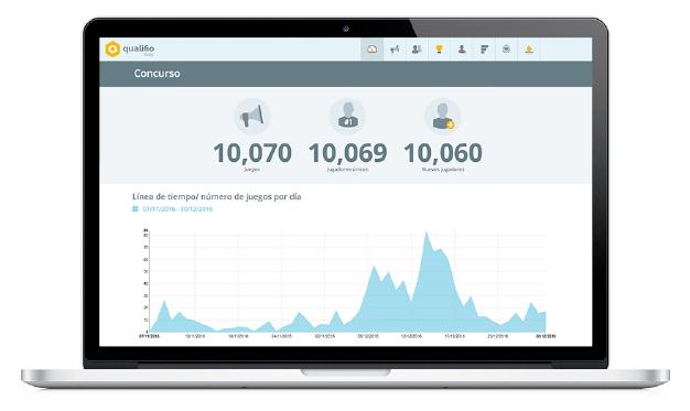 Qualifio, la herramienta de engagement que ayuda a las marcas en su estrategia de recopilación de datos
