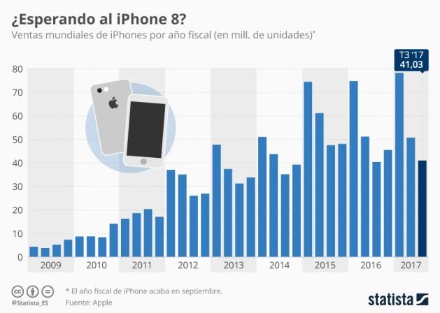 Apple gana 8.717 millones de dólares en el último trimestre (gracias al iPhone y al iPad)