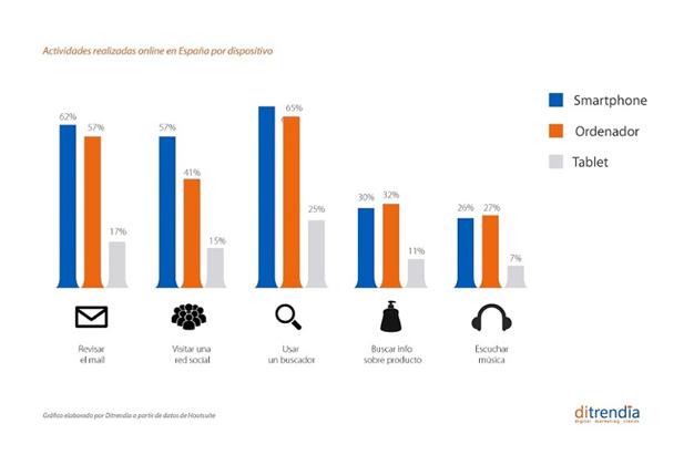 El 37,7% de los españoles considera el móvil como su dispositivo principal de acceso a internet