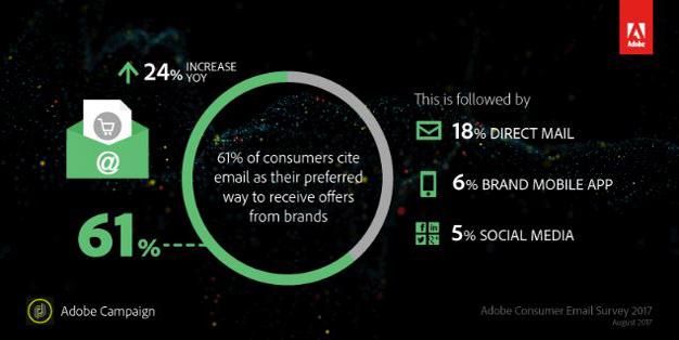 El 40% de los consumidores está harto de la publicidad por correo electrónico