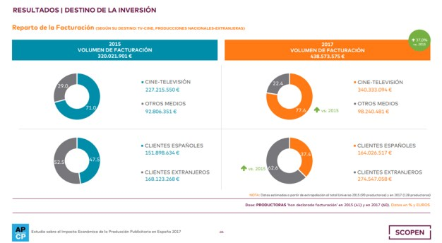 La producción de cine publicitario en España aumenta un 37% en dos años