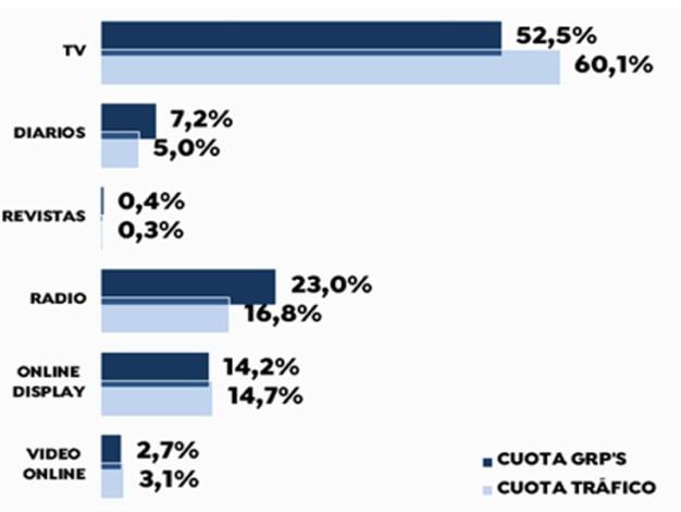 La televisión es responsable del 60% del tráfico a concesionarios