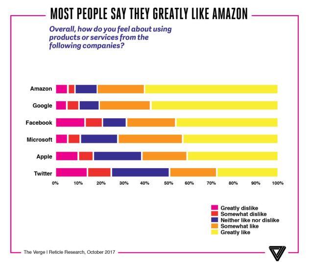 """A los consumidores les dolería más (en el alma) la """"muerte"""" de Amazon que la de Apple"""