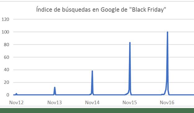 La industria publicitaria se prepara para el Black Friday 2017