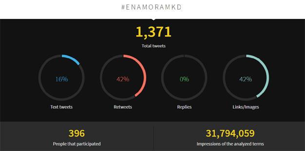 """""""Enamorando al Consumidor"""" supera los 31,7 millones de impactos en Twitter"""