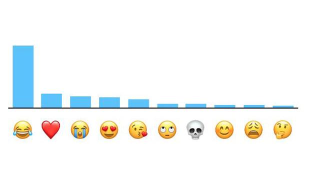 Estos son los iconos más populares para iPhone