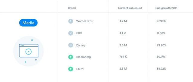 ¿Qué marcas ganan la (feroz) batalla de los suscriptores en YouTube?