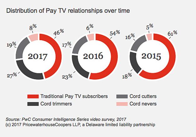 El número de usuarios de Netflix iguala al de los que pagan por TV